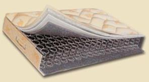 How To Choose Comfortable Mattress Types Amp Sizes Of Mattress